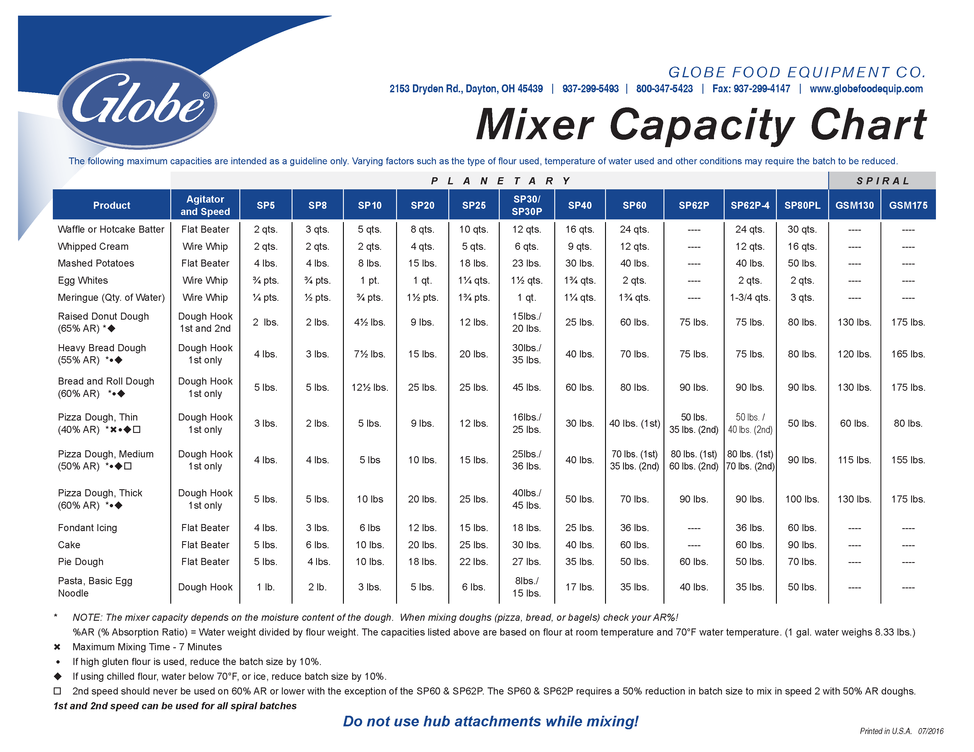 Globe Mixer Capacity Chart