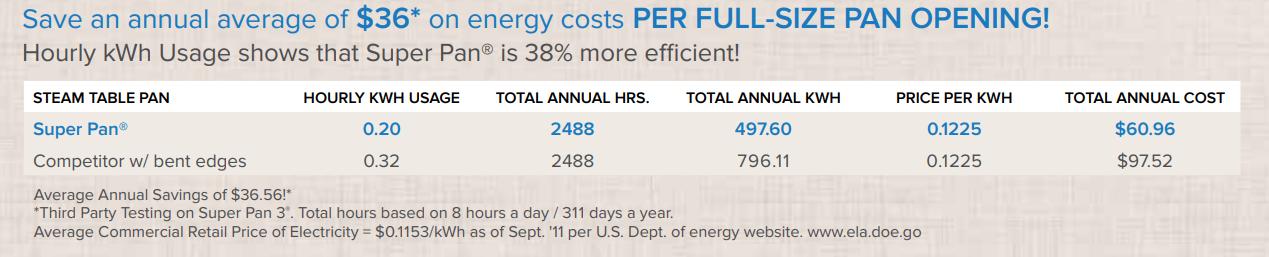 Vollrath Super Pans Energy Saving Graphic